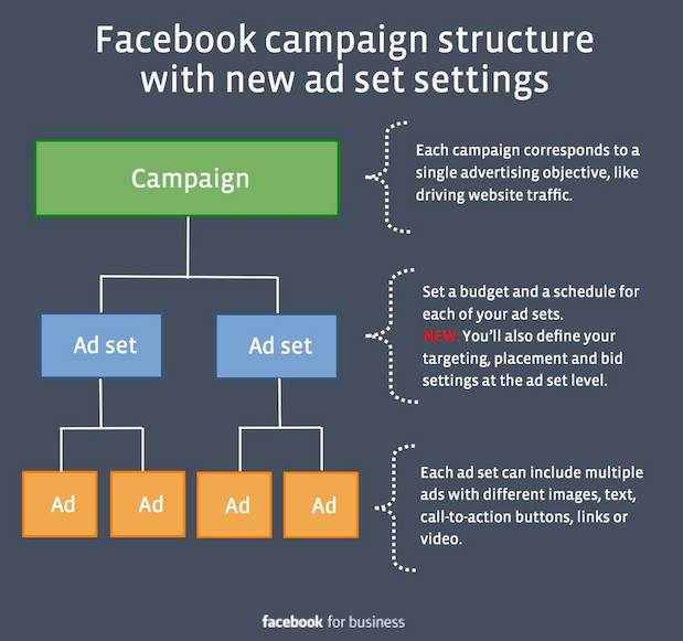 facebook-ads-campaign-structure